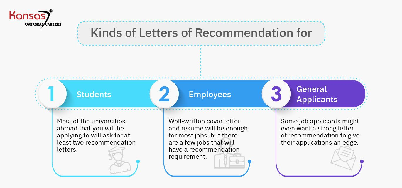 Kinds-of-Letters-of-Recommendation