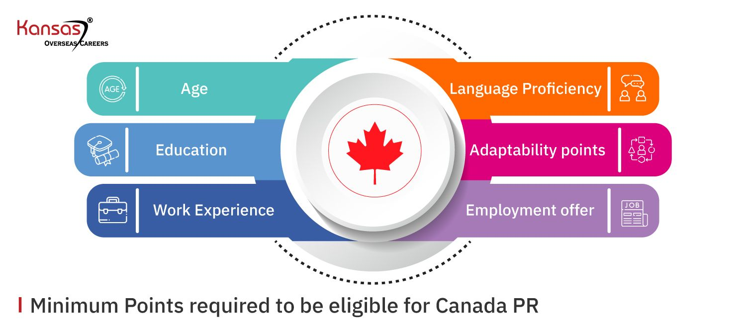 Minimum-Points-required-to-be-eligible-for-Canada-PR (1)