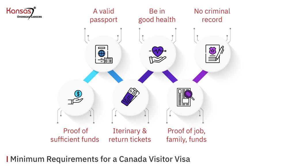 Minimum-Requirements-for-a-Canada-Visitor-Visa