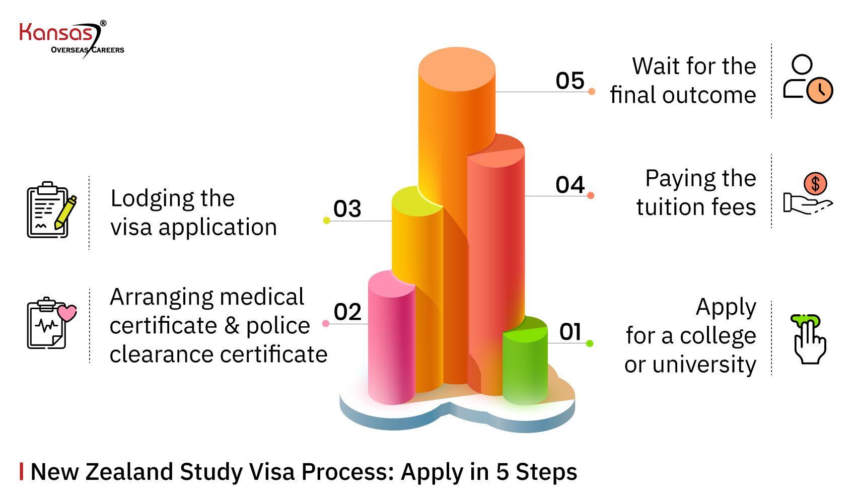 New-Zealand-Study-Visa-Process--Apply-in-5-Steps--
