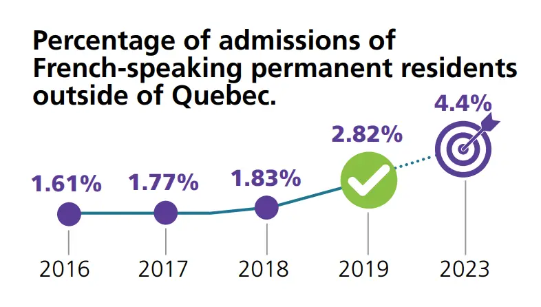 News - Percentage of Admissions of French-speaking Permanent Residents outside of Quebec