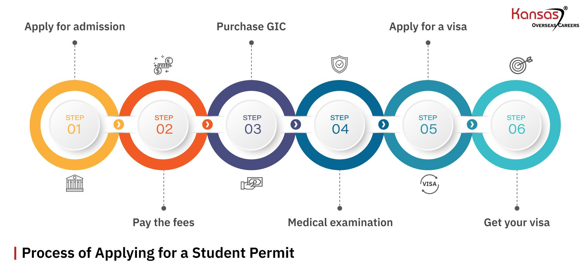 Process-of-Applying-for-a-Student-Permit