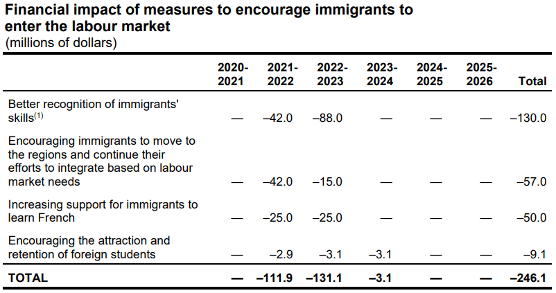 Quebec-financial-impact-of-measures-to-help-immigrants-enter-new-markets