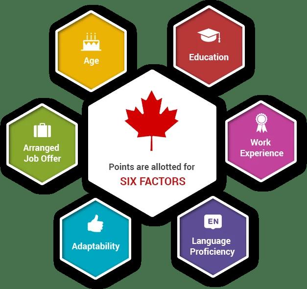 Six Selection Factors of FSW Program