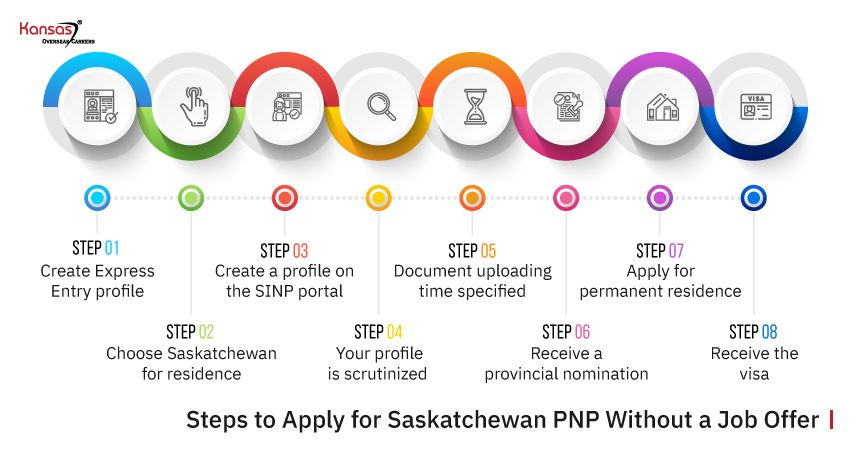 Steps-to-Apply-for-Saskatchewan-PNP-Without-a-Job-Offer2