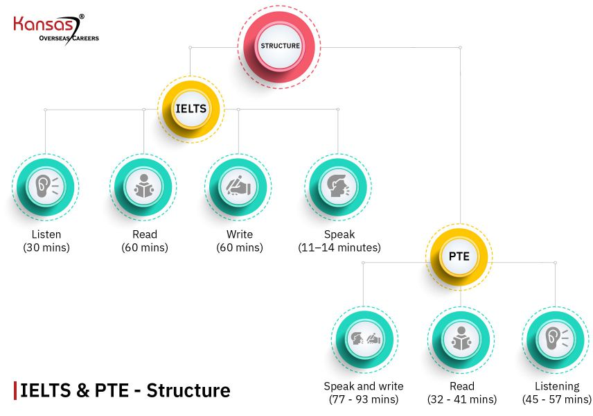 Structure-IELTS-and-PTE