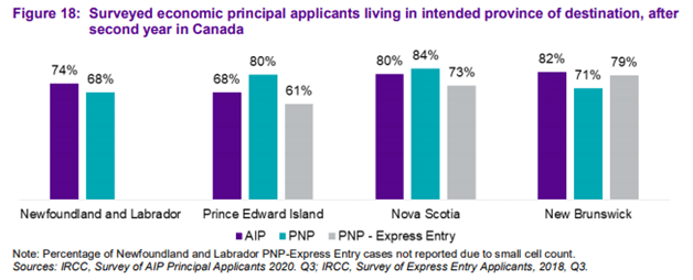 Suryed-economic-principal-applicants-living-in-intended-destination-even-after-2-years