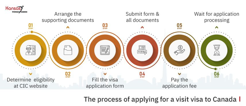 The-process-of-applying-for-a-visit-visa-to-Canada
