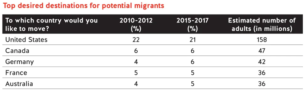 Top Desired Destinations for potential Migrants