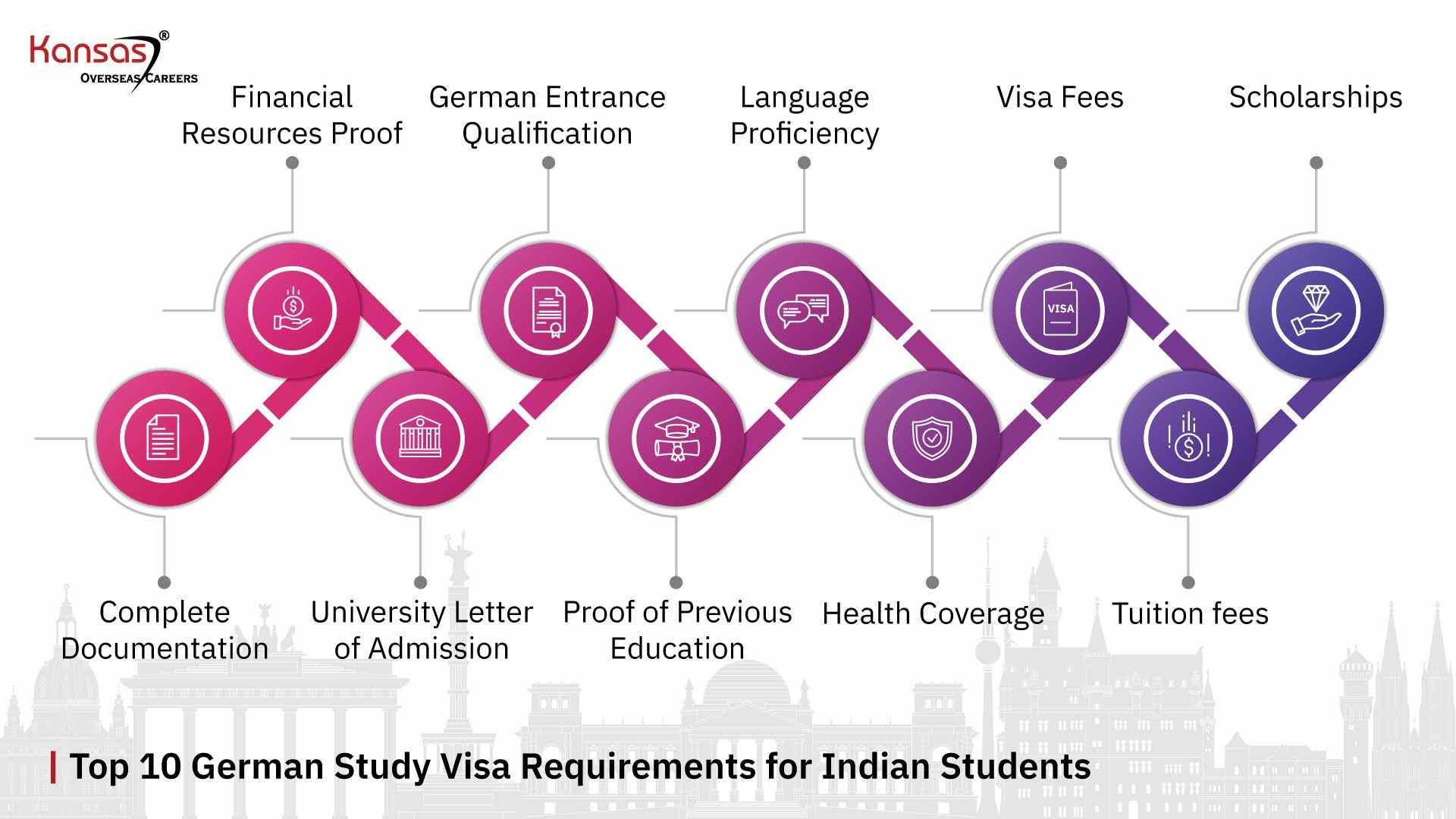 Top-10-German-Study-Visa-Requirements-for-Indian-Students-in-2021