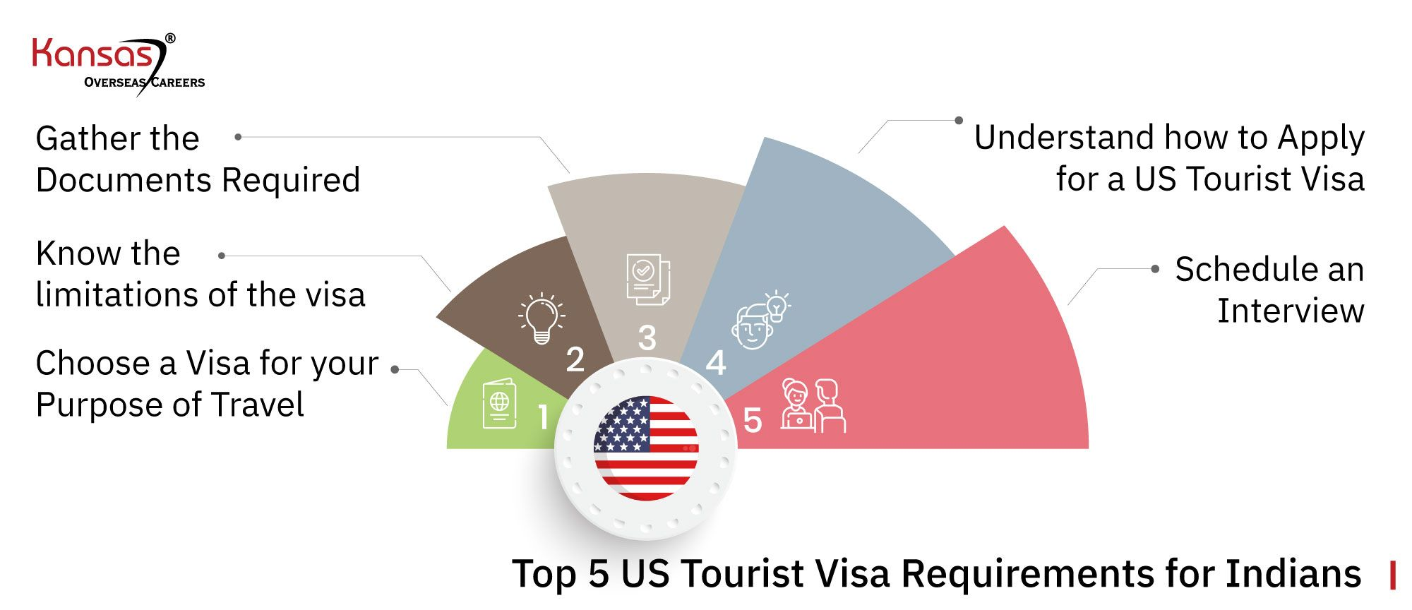Top-5-US-Tourist-Visa-Requirements-for-Indians