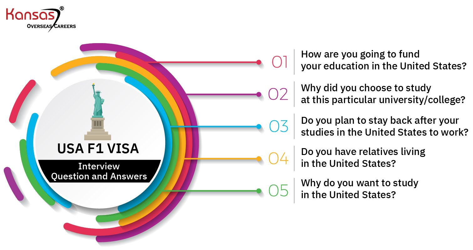 Top-5-USA-F1-Visa-Interview-Questions-and-Answers