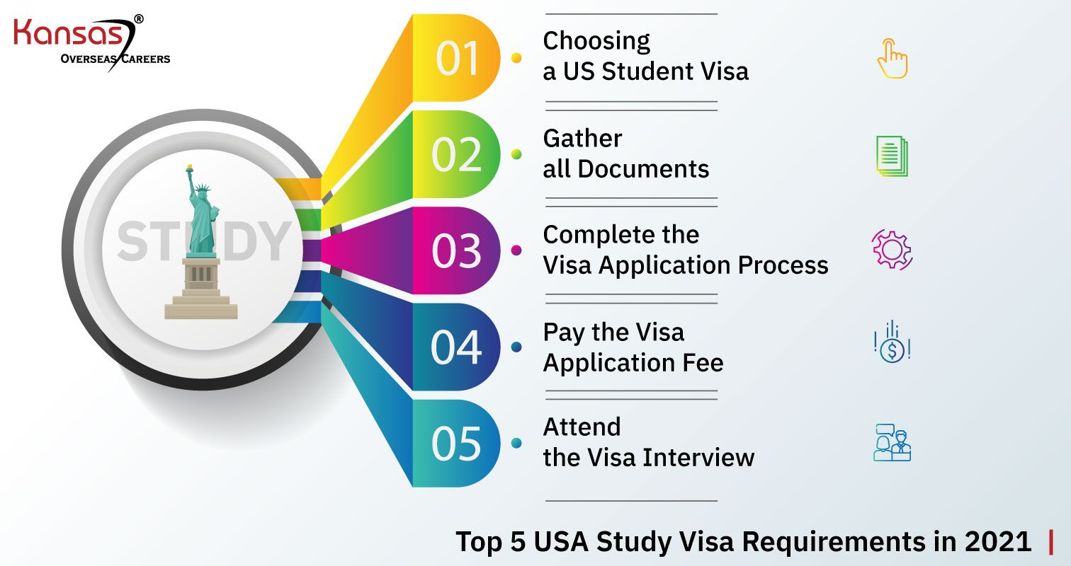 Top-5-USA-Study-Visa-Requirements-in-2021-