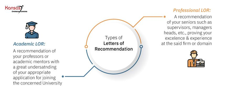 Types-of-Letters-of-Recommendation