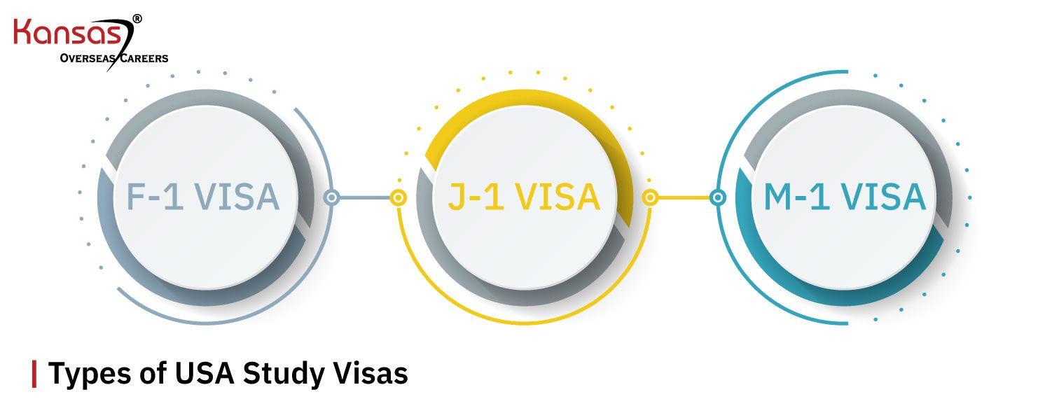 Types-of-USA-Study-Visas