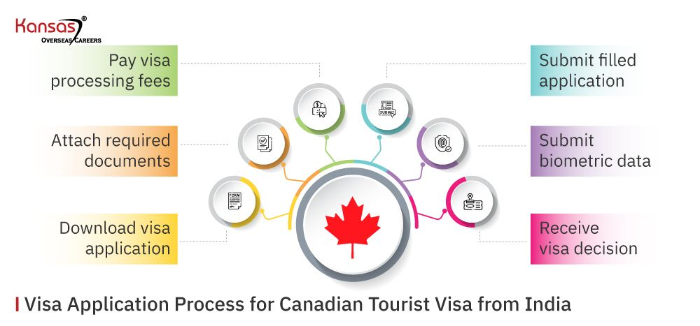 Visa-Application-Process-for-Canadian-Tourist-Visa-from-India-1