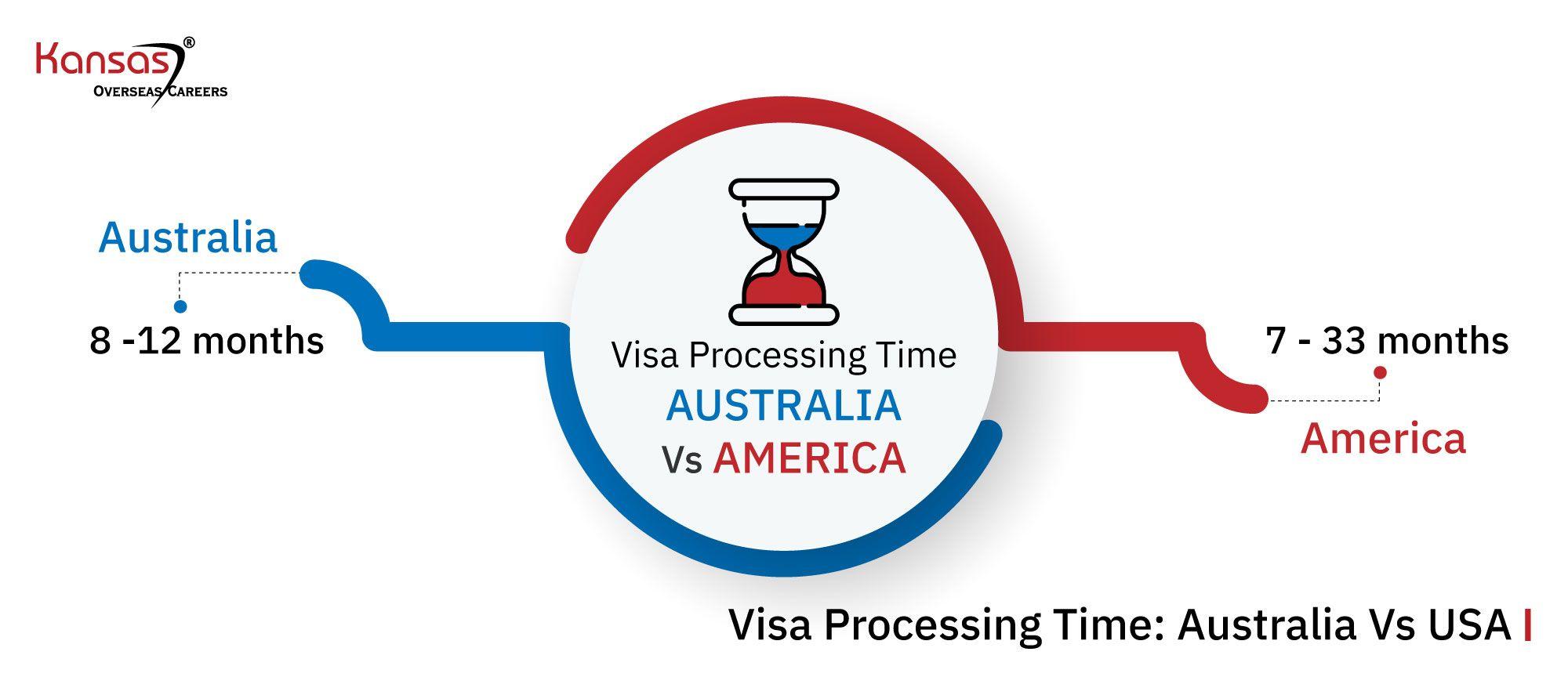 Visa-Processing-Time--Australia-Vs-USA