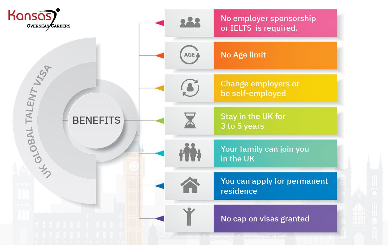What-are-benefits-of-the-Tech-Nation-Visa-