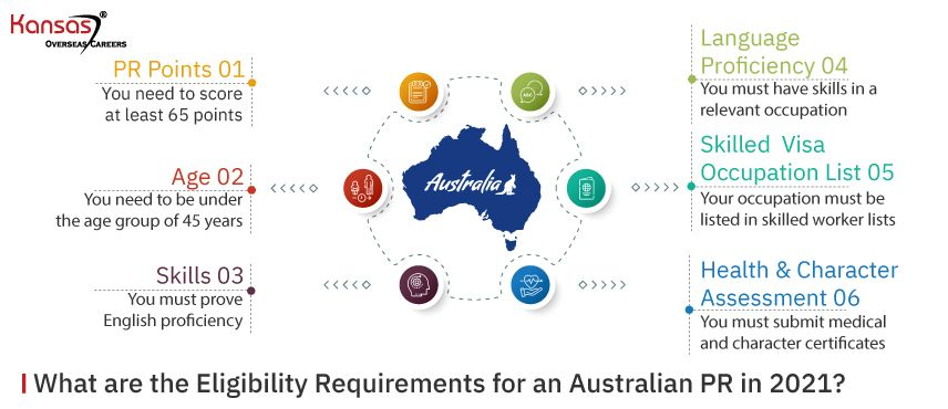 What-are-the-Eligibility-Requirements-for-an-Australian-PR-in-2021-