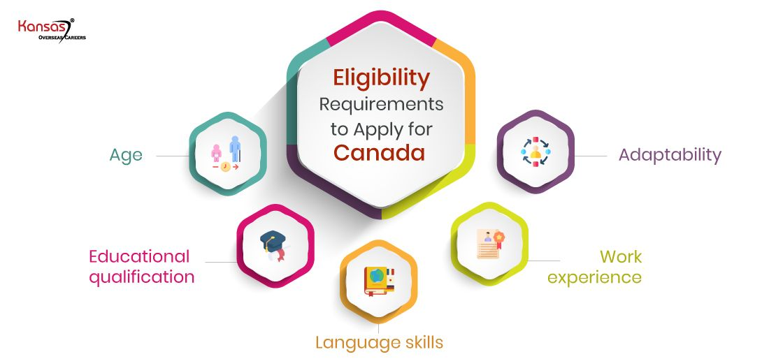What-are-the-Minimum-Eligibility-Requirements-to-Apply-for-Canada-from-Qatar-