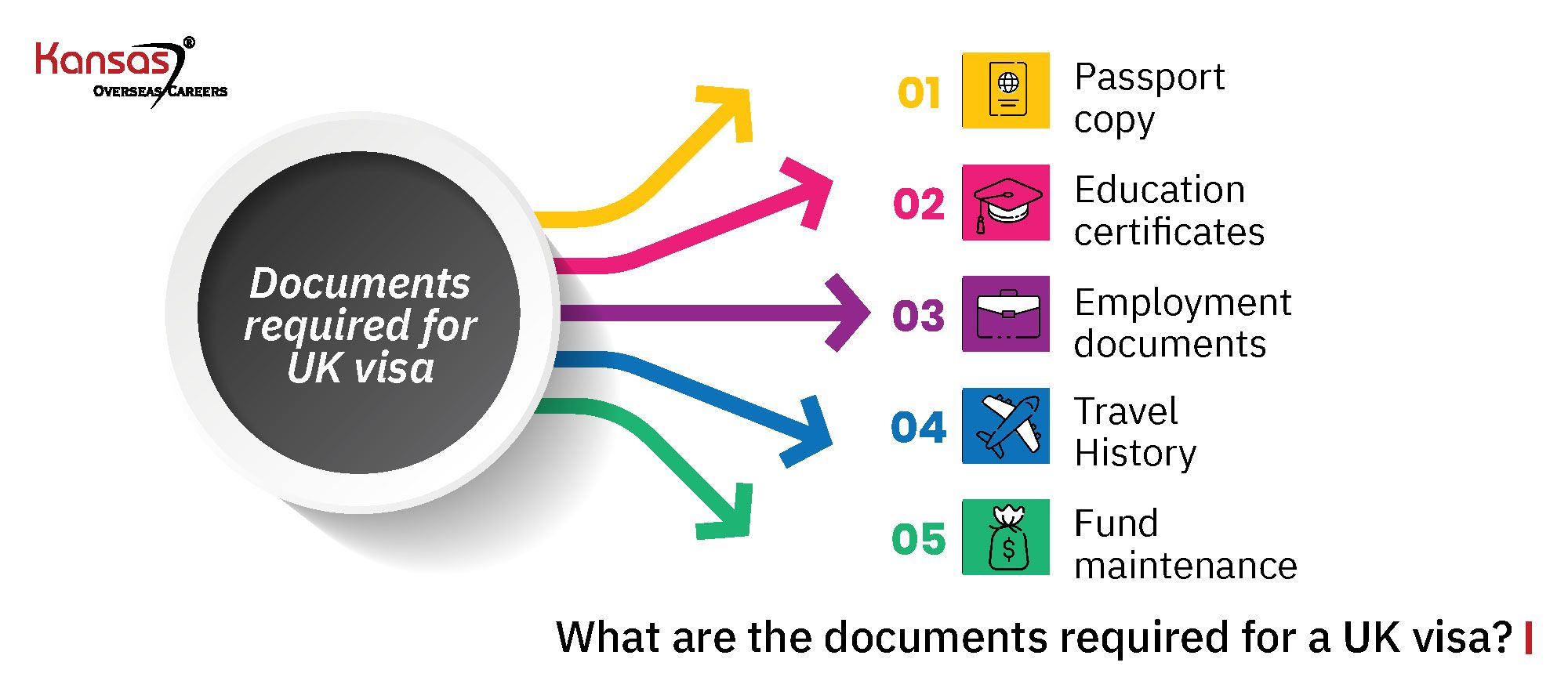 What-are-the-documents-required-for-a-UK-visa-(fast-track)-