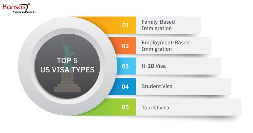 What-are-the-top-5-US-Visas