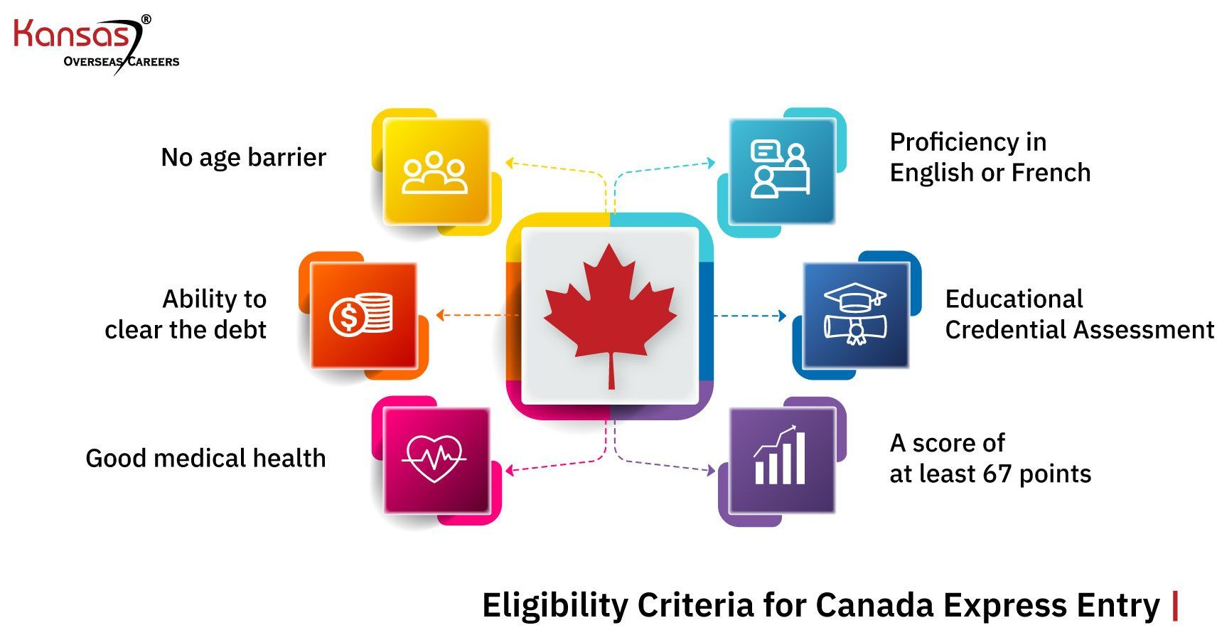 What-is-the-Eligibility-Criteria-for-Canada-Express-Entry