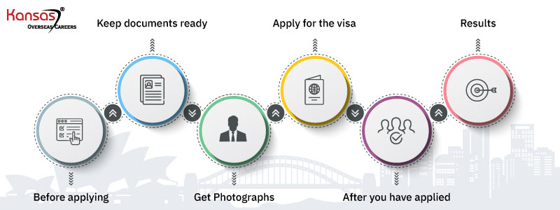 What-is-the-step-by-step-process-of-migrating-to-Australia-in-2020-