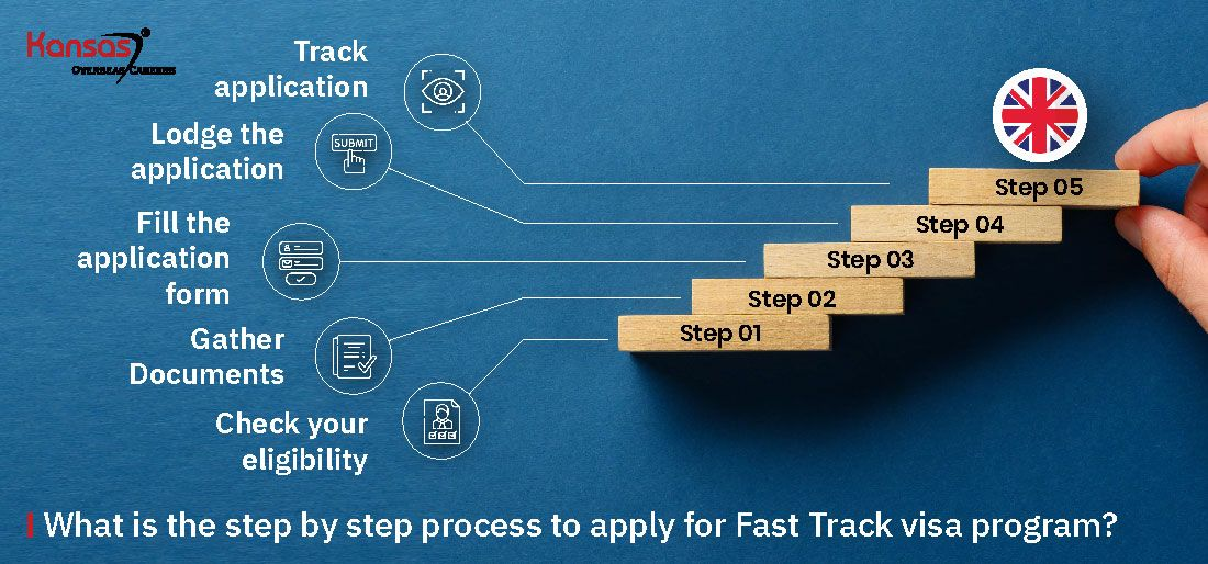 What-is-the-step-by-step-process-to-apply-for-Fast-Track-visa(UK)-program-