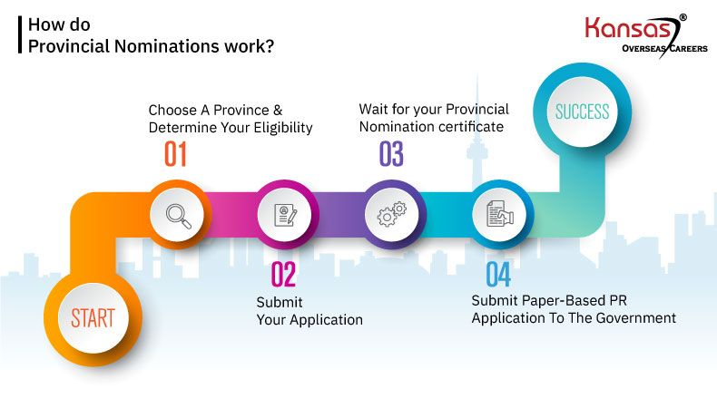 _How-do-Provincial-Nominations-work--