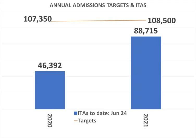ITAs -2020-2021