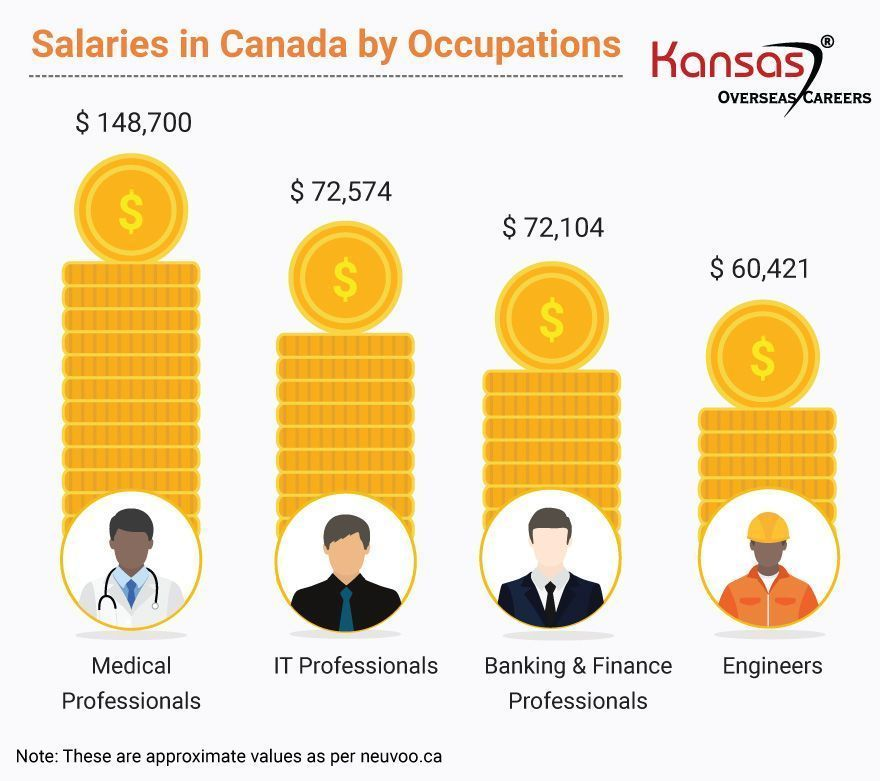 salaries-in-canada-by-occupations
