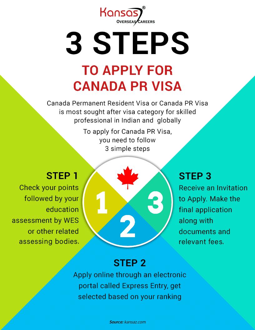 How to apply for Canada PR visa?
